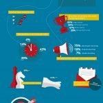 Accountancy online marketing onderzoek 2016